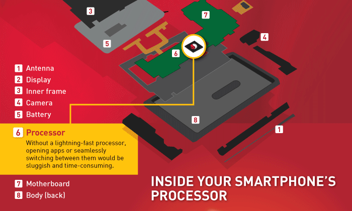 Infographic: Snapdragon – How processors bring your phone to life