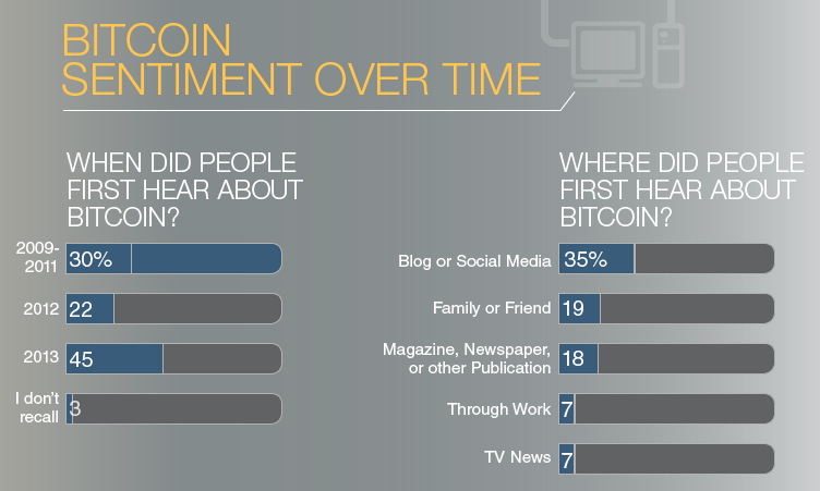 Infographic: Bitcoin Investment Trust – Bitcoin Survey Data