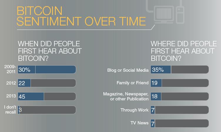 Infographic: Bitcoin Investment Trust – Bitcoin Survey Data