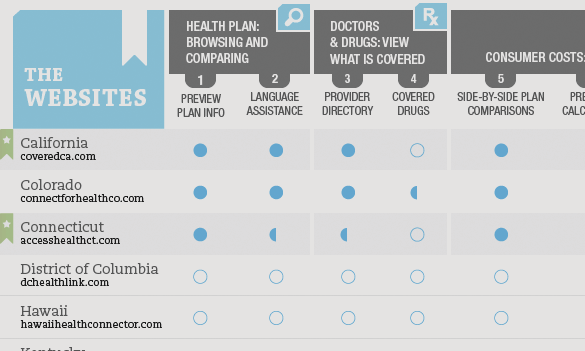 Infographic: FamiliesUSA – Comparing health insurance plans