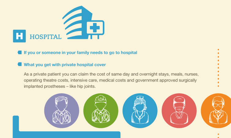 Infographic: Australian Healthcare Service – Private health insurance explained