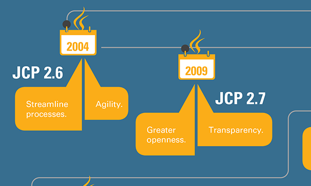 Infographic: Java – Collaborative evolution