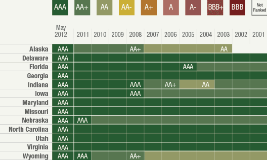 Infographic: Stateline – State credit ratings