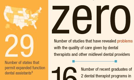 Infographic: Pew – Dental provider shortage