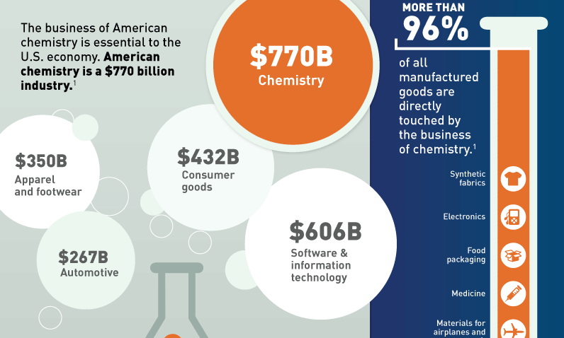 Infographic: American Chemistry – The cornerstone of our economy