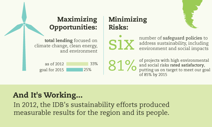 Infographic: IDB – Sustainability in Latin America and the Caribbean
