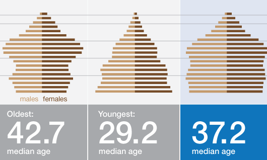 Infographic: Stateline – The aging states of America