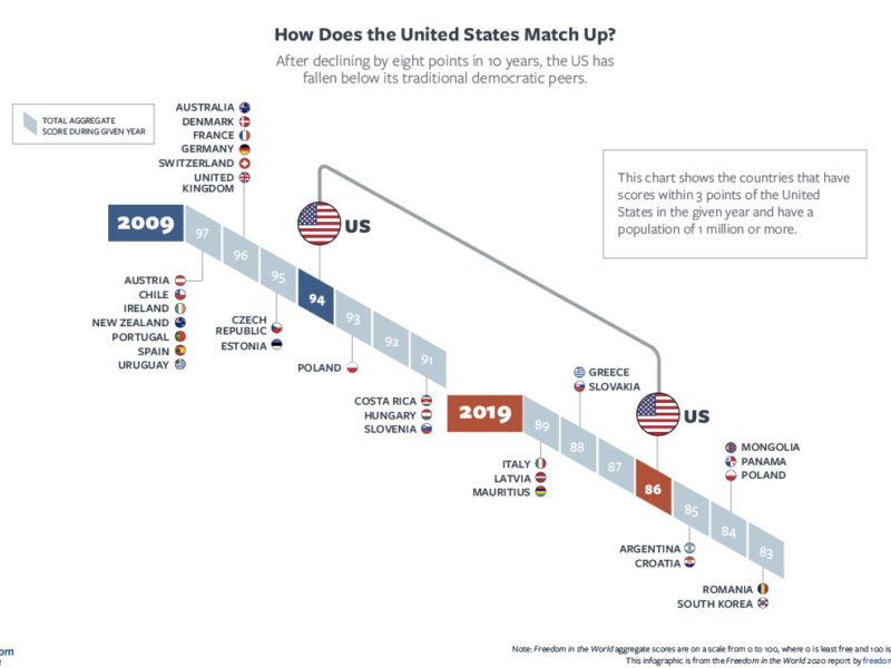 Infographic: Freedom House – How Does the United States Match Up?