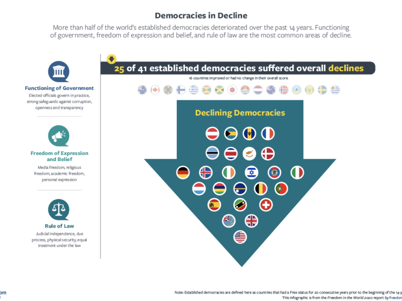 Infographic: Freedom House – Democracies in Decline