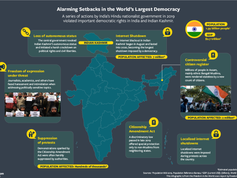 Infographic: Freedom House – Alarming Setbacks in the World's Largest Democracy