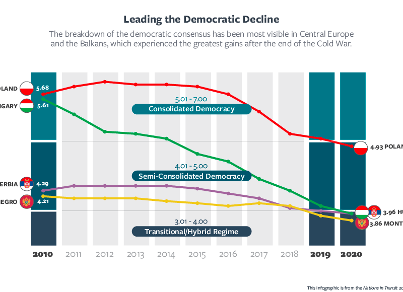 Infographic: Freedom House – Leading the Democratic Decline