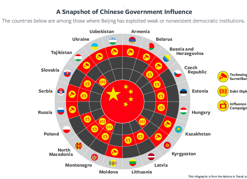Infographic: Freedom House – A Snapshot of Chinese Government Influence